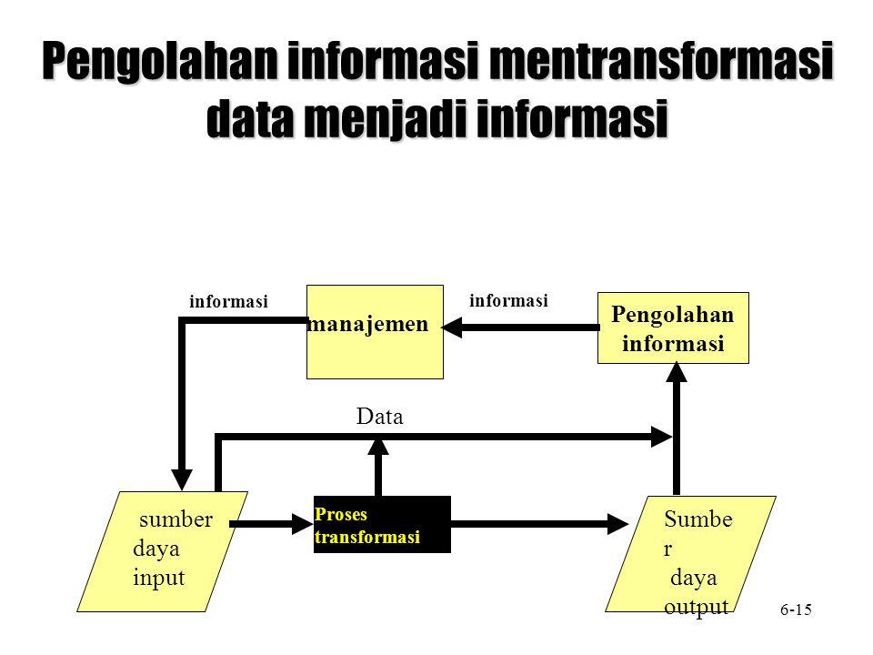 manajemen Pengolahan informasi Sumbe r daya output sumber daya input informasi Data Proses transformasi Pengolahan informasi mentransformasi data menj