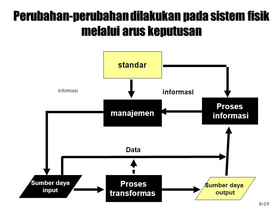 Sumber daya output Sumber daya input manajemen Proses informasi Proses transformasi standar informasi Data Perubahan-perubahan dilakukan pada sistem fisik melalui arus keputusan 6-19