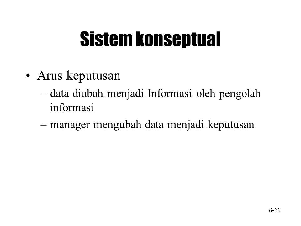 Sistem konseptual Arus keputusan –data diubah menjadi Informasi oleh pengolah informasi –manager mengubah data menjadi keputusan 6-23