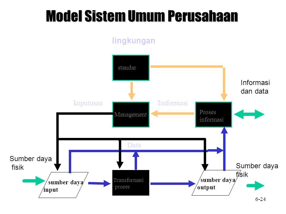 Model Sistem Umum Perusahaan standar Management Proses informasi sumber daya output Transformasi proses sumber daya input Data Iinformasikeputusan lingkungan Sumber daya fisik Sumber daya fisik Informasi dan data 6-24