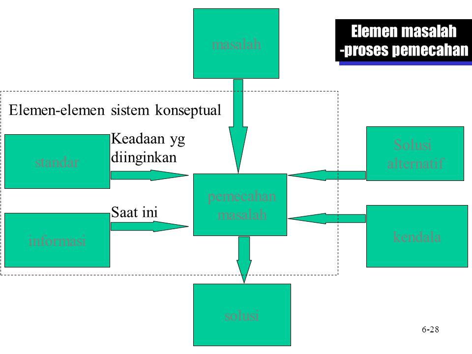 masalah standar informasi pemecahan masalah solusi Solusi alternatif kendala Keadaan yg diinginkan Saat ini Elemen-elemen sistem konseptual Elemen masalah -proses pemecahan Elemen masalah -proses pemecahan 6-28