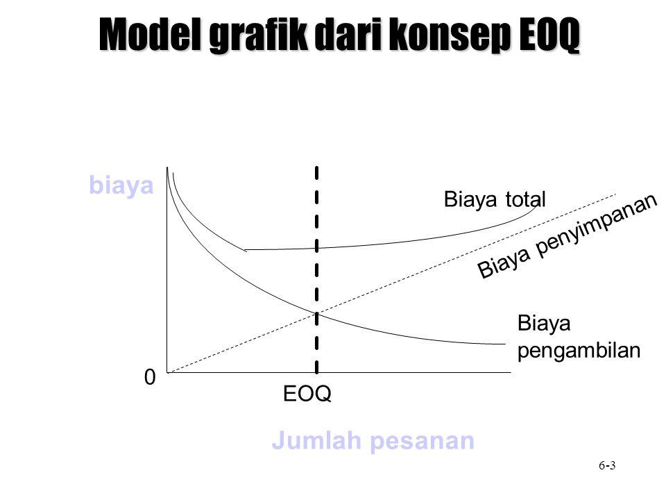 biaya Jumlah pesanan 0 EOQ Biaya total Biaya penyimpanan Biaya pengambilan Model grafik dari konsep EOQ 6-3