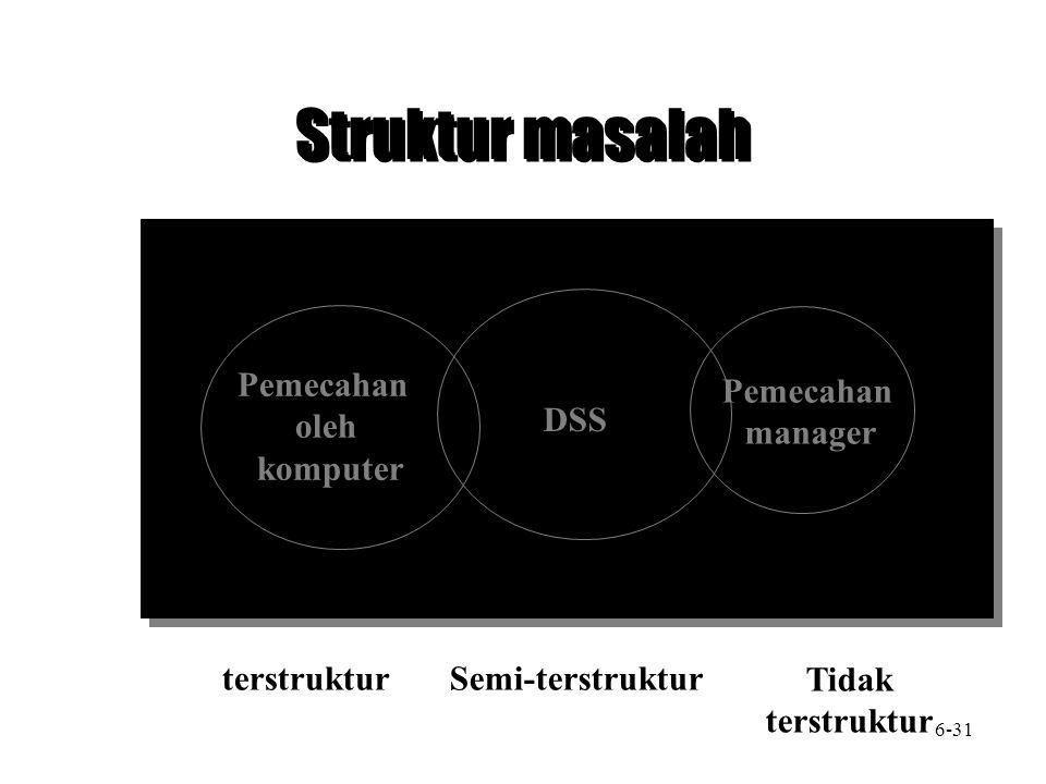 Struktur masalah DSS Pemecahan oleh komputer Pemecahan manager terstrukturSemi-terstruktur Tidak terstruktur 6-31