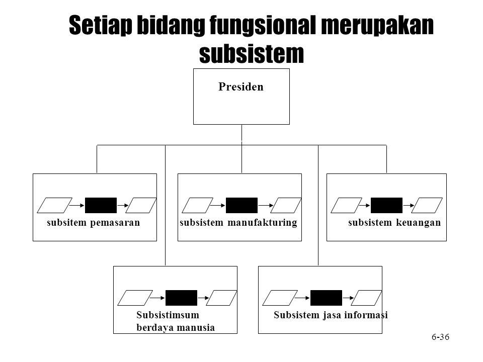 subsitem pemasaran subsistem manufakturing subsistem keuangan Presiden Setiap bidang fungsional merupakan subsistem Subsistimsum berdaya manusia Subsi