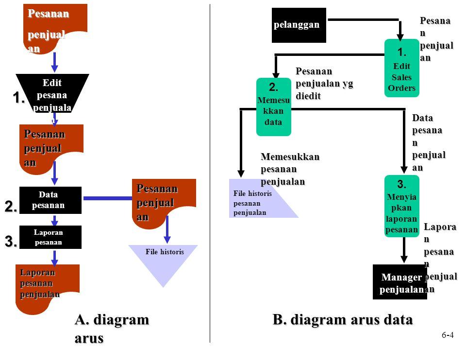A. diagram arus Pesanan penjual an Laporan pesanan penjualan Pesanan penjual an Edit pesana penjuala n Data pesanan Laporan pesanan File historis B. d