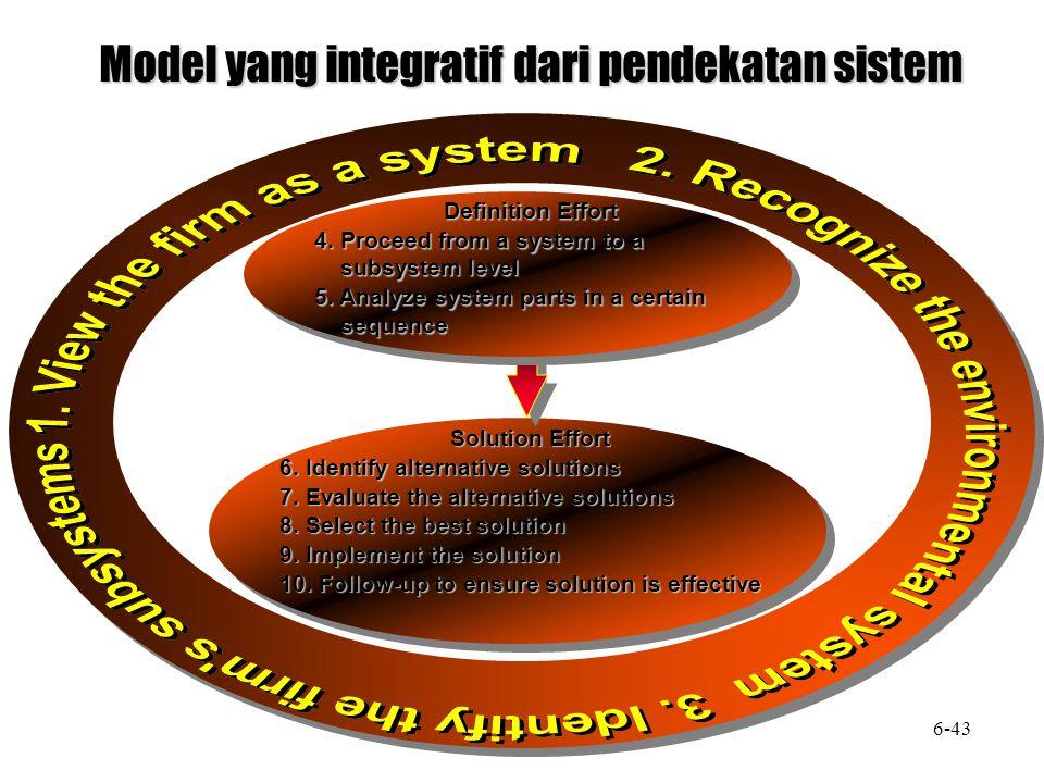 Model yang integratif dari pendekatan sistem Solution Effort 6. Identify alternative solutions 7. Evaluate the alternative solutions 8. Select the bes