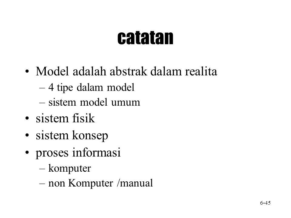 catatan Model adalah abstrak dalam realita –4 tipe dalam model –sistem model umum sistem fisik sistem konsep proses informasi –komputer –non Komputer