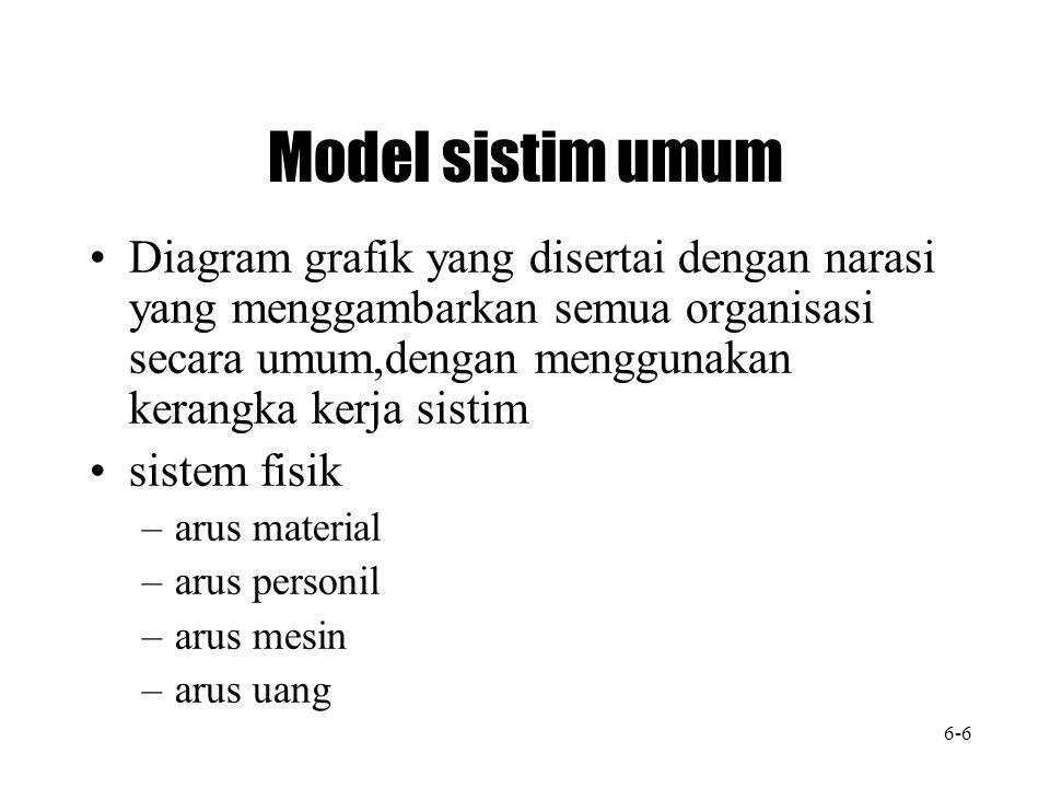Model sistim umum Diagram grafik yang disertai dengan narasi yang menggambarkan semua organisasi secara umum,dengan menggunakan kerangka kerja sistim