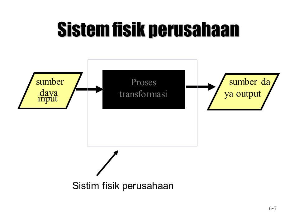 Proses transformasi Sistem fisik perusahaan sumber daya input sumber da ya output Sistim fisik perusahaan 6-7