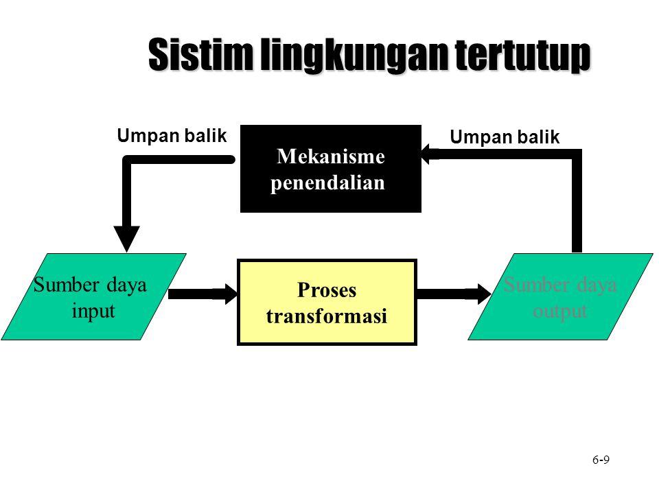 Proses transformasi Mekanisme penendalian Sumber daya input Sumber daya output Sistim lingkungan tertutup Umpan balik 6-9