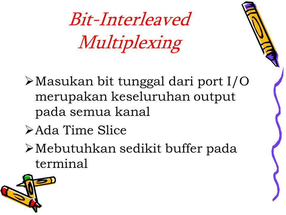 Bit-Interleaved Multiplexing  Masukan bit tunggal dari port I/O merupakan keseluruhan output pada semua kanal  Ada Time Slice  Mebutuhkan sedikit buffer pada terminal