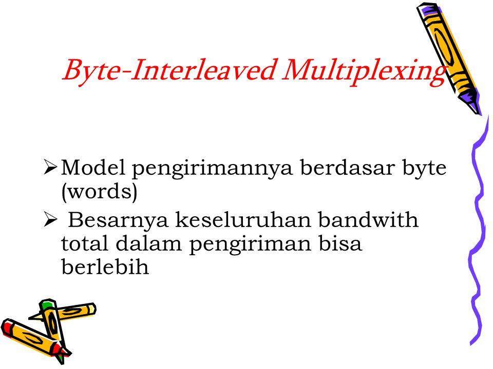 Byte-Interleaved Multiplexing  Model pengirimannya berdasar byte (words)  Besarnya keseluruhan bandwith total dalam pengiriman bisa berlebih