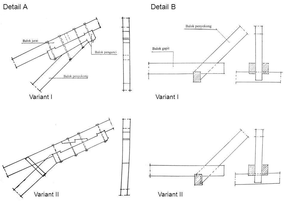 Detail ADetail B Variant I Variant II Variant I Variant II