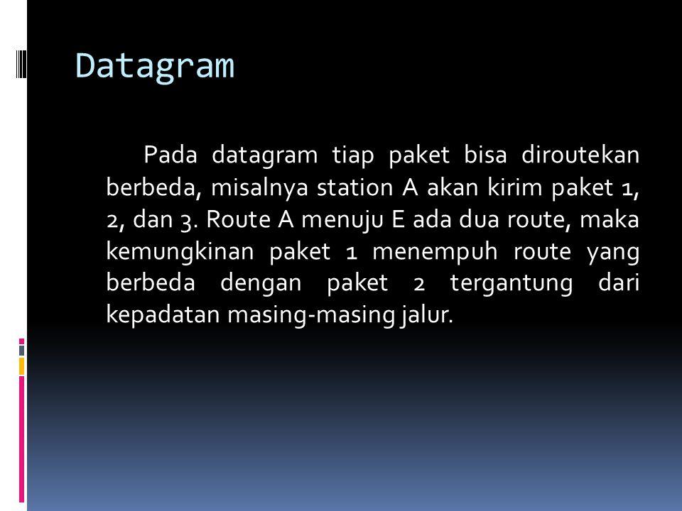 Datagram Pada datagram tiap paket bisa diroutekan berbeda, misalnya station A akan kirim paket 1, 2, dan 3. Route A menuju E ada dua route, maka kemun
