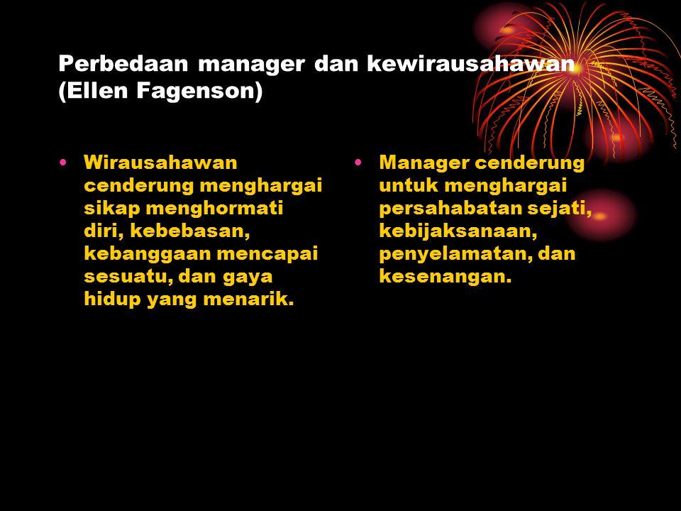 Perbedaan manager dan kewirausahawan (Ellen Fagenson) Wirausahawan cenderung menghargai sikap menghormati diri, kebebasan, kebanggaan mencapai sesuatu, dan gaya hidup yang menarik.