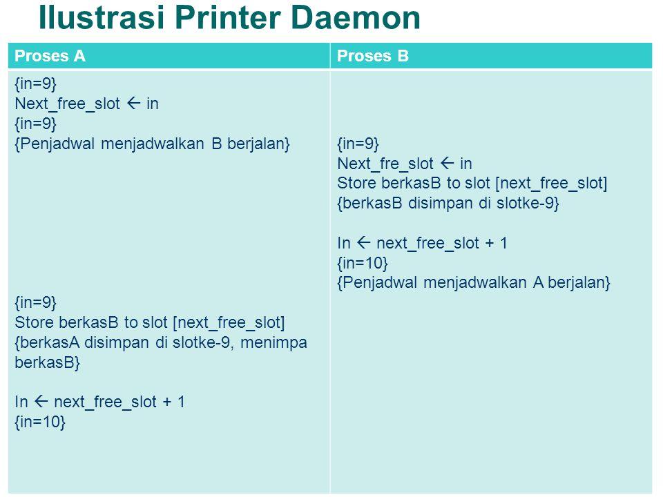 Ilustrasi Printer Daemon Proses AProses B {in=9} Next_free_slot  in {in=9} {Penjadwal menjadwalkan B berjalan} {in=9} Store berkasB to slot [next_free_slot] {berkasA disimpan di slotke-9, menimpa berkasB} In  next_free_slot + 1 {in=10} {in=9} Next_fre_slot  in Store berkasB to slot [next_free_slot] {berkasB disimpan di slotke-9} In  next_free_slot + 1 {in=10} {Penjadwal menjadwalkan A berjalan}