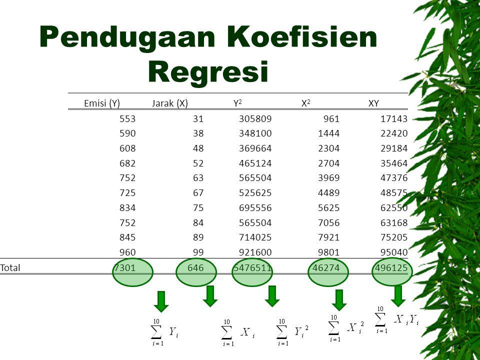 Pendugaan Koefisien Regresi Emisi (Y)Jarak (X)Y2Y2 X2X2 XY 5533130580996117143 59038348100144422420 60848369664230429184 68252465124270435464 75263565