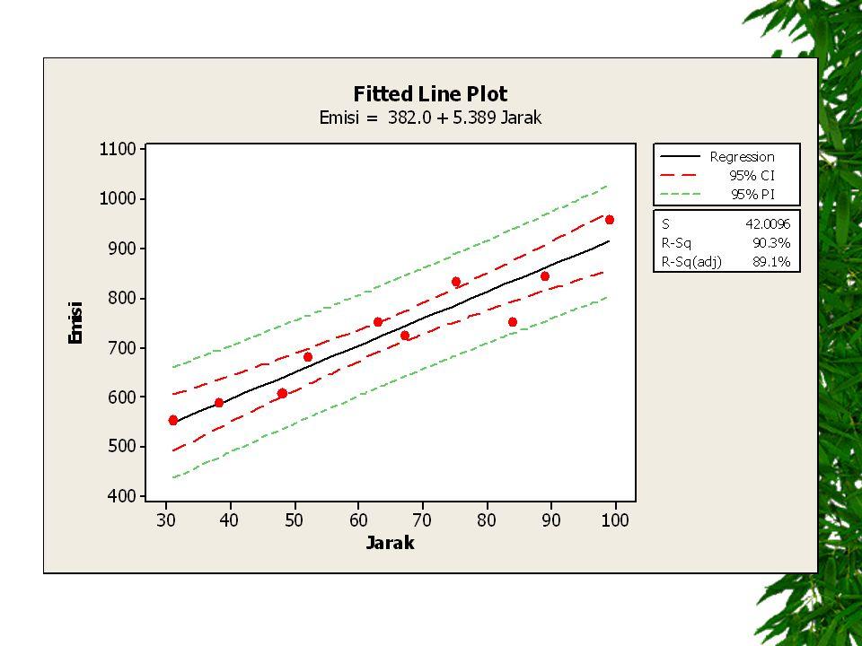 Diskusi (2)  Berapa emisi HC yang dihasilkan jika jarak tempuh sekitar 70 ribu km.