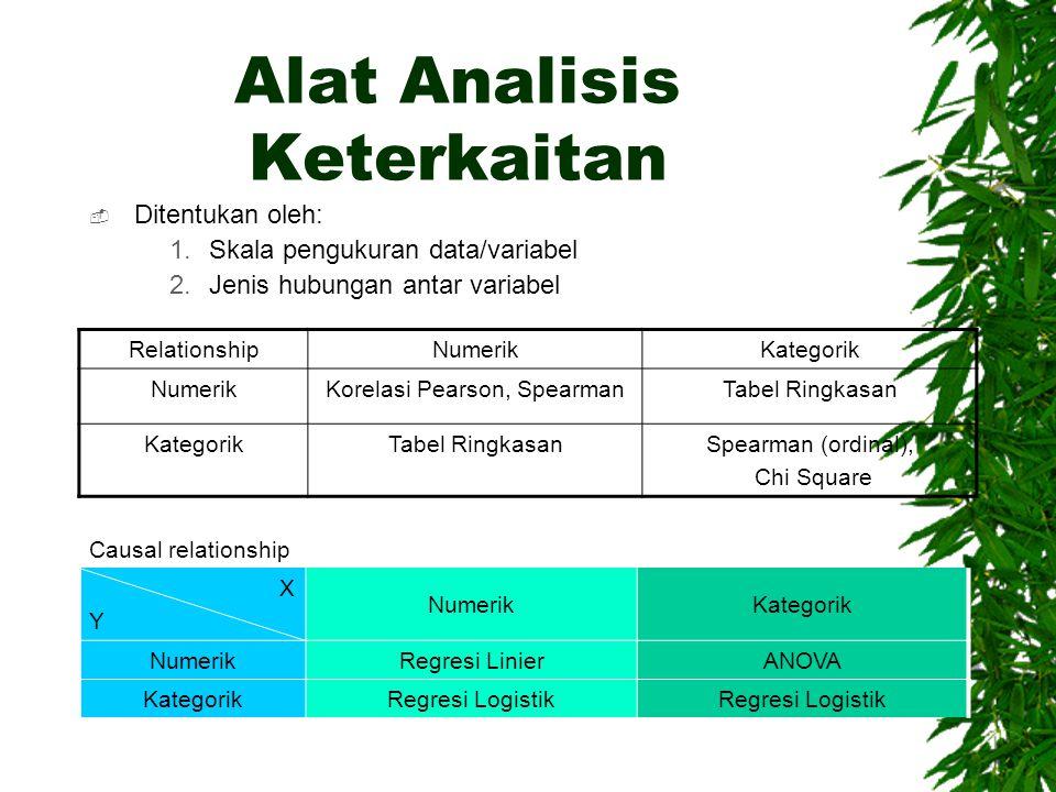 Alat Analisis Keterkaitan  Ditentukan oleh: 1.Skala pengukuran data/variabel 2.Jenis hubungan antar variabel RelationshipNumerikKategorik NumerikKore