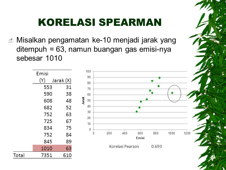 KORELASI SPEARMAN  Misalkan pengamatan ke-10 menjadi jarak yang ditempuh = 63, namun buangan gas emisi-nya sebesar 1010 Emisi (Y)Jarak (X) 55331 5903