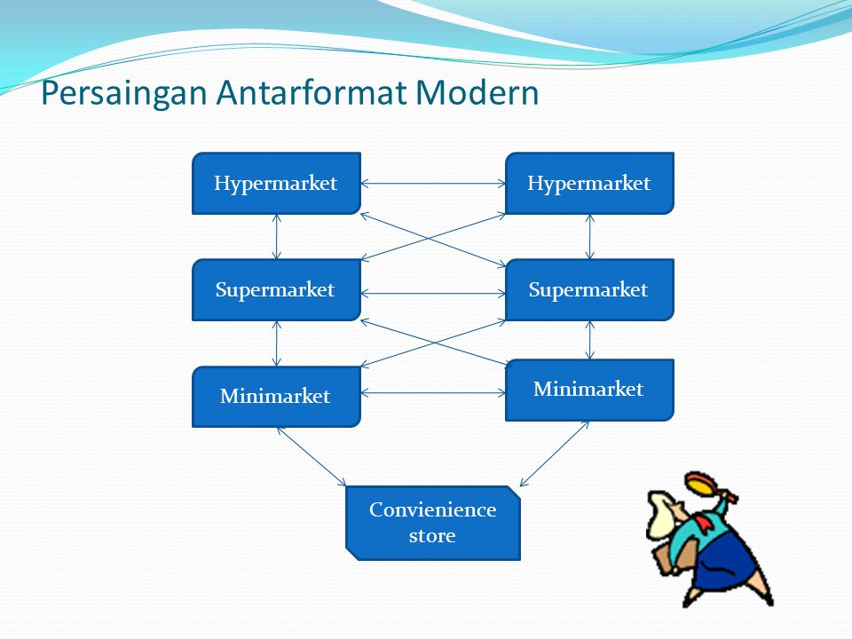 Persaingan Antarformat Modern Hypermarket Supermarket Minimarket Supermarket Hypermarket Convienience store