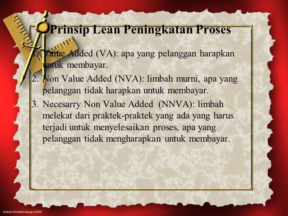 Prinsip Lean Peningkatan Proses 1.Value Added (VA): apa yang pelanggan harapkan untuk membayar. 2.Non Value Added (NVA): limbah murni, apa yang pelang