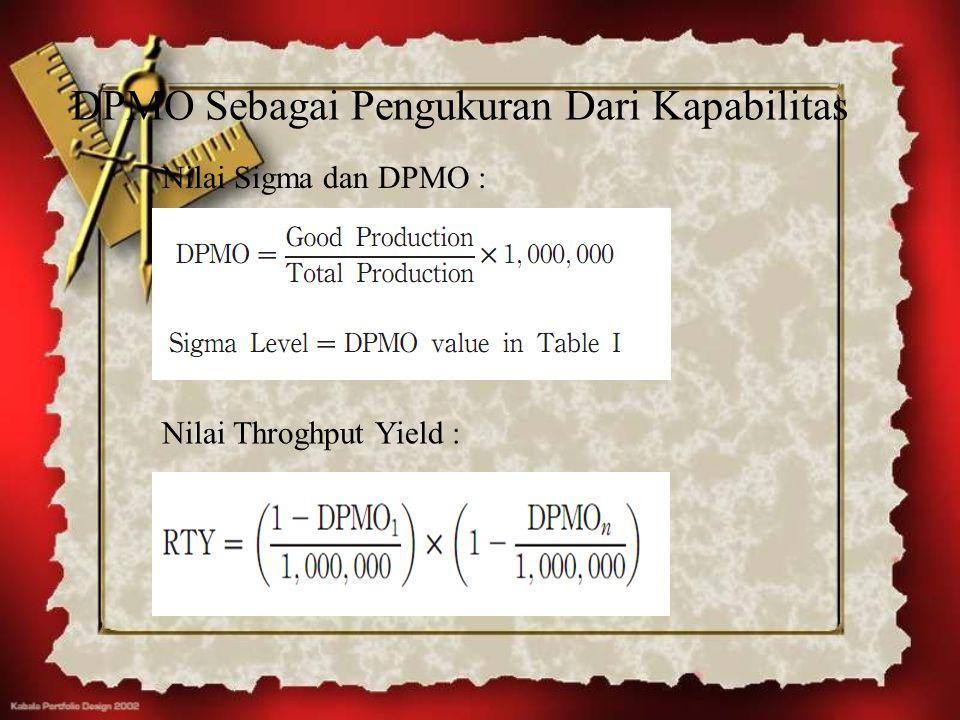 DPMO Sebagai Pengukuran Dari Kapabilitas Nilai Throghput Yield : Nilai Sigma dan DPMO :