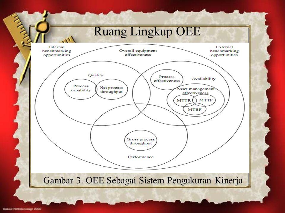 Ruang Lingkup OEE Gambar 3. OEE Sebagai Sistem Pengukuran Kinerja