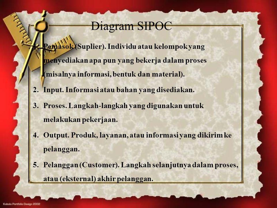Diagram SIPOC 1.Pemasok (Suplier). Individu atau kelompok yang menyediakan apa pun yang bekerja dalam proses (misalnya informasi, bentuk dan material)