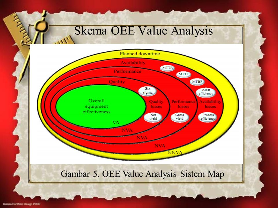 Skema OEE Value Analysis Gambar 5. OEE Value Analysis Sistem Map