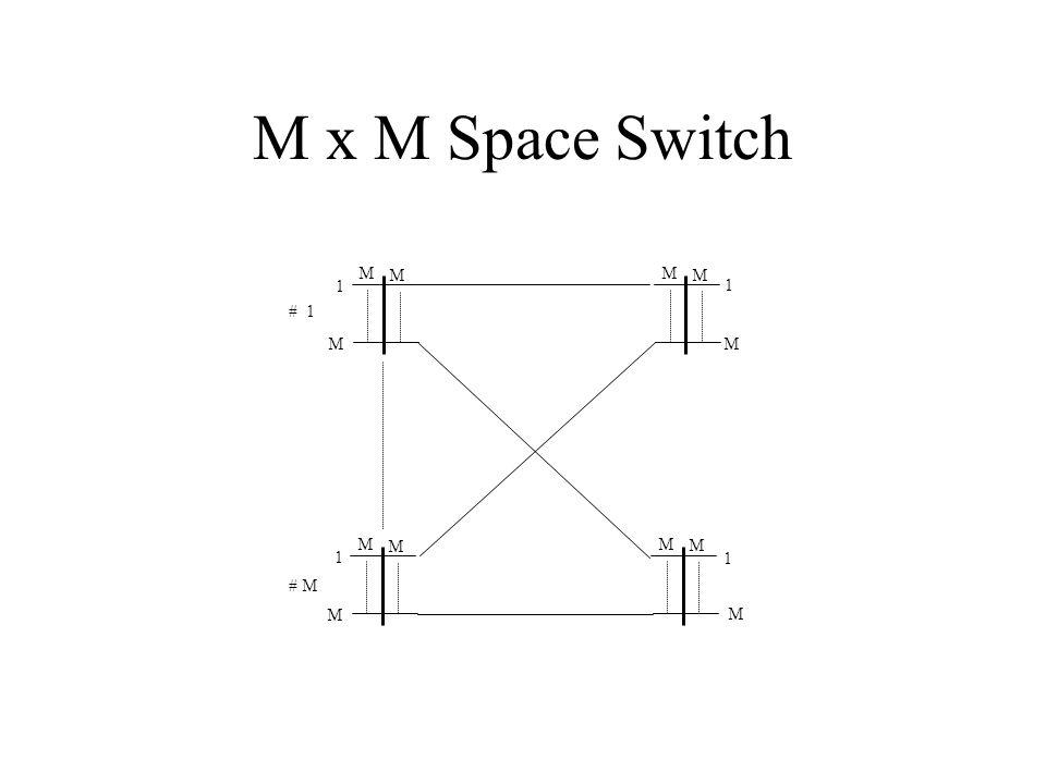 M x M Space Switch 1 M M M M M 3 M M 1 M M M # M # 1 1 M M M 1 M M M M M 1 M M M # 2 # 3 2