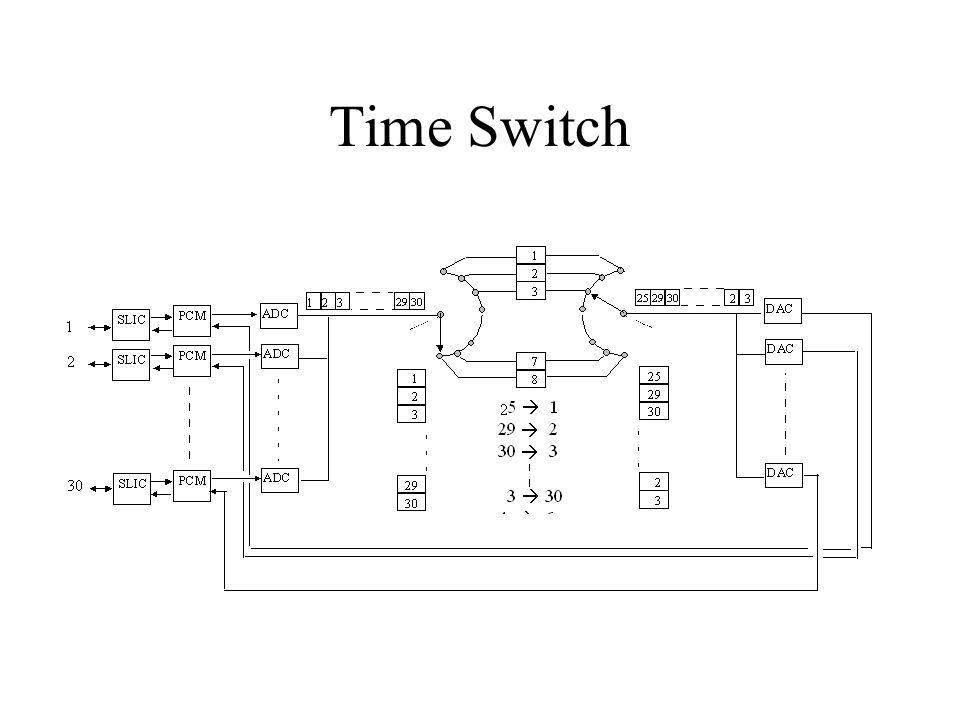 TST Switch