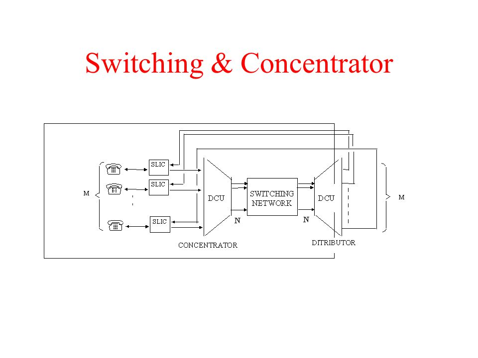 Switching & Concentrator