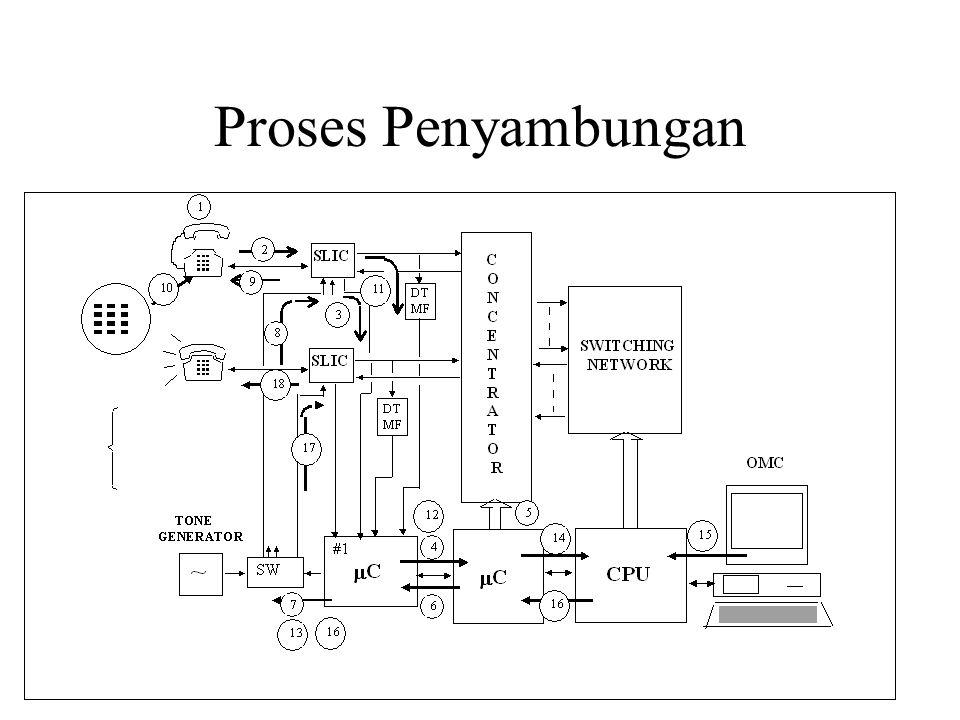 PENSINYALAN (SIGNALLING) 1.PENSINYALAN ANTAR PELANGGAN (SUBSCRIBER SIGNALLING) - Analog Signalling - Digital Signalling  DSS 1 2.PENSINYALAN ANTAR SENTRAL - Associated Signalling  R2, R6, E&M - Common Signalling  CSS 5, CSS 6, CSS 7