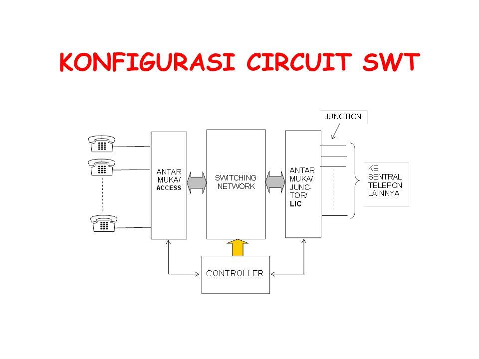 DILIHAT DARI METODENYA 1.CYCLIC  EMD, 2.MATRIKS  Cross point, Reed relay, elektronik, Dijital (Space switch) 3.TIME  Time switch SWITCHING DIBAGI ATAS 3 JENIS :