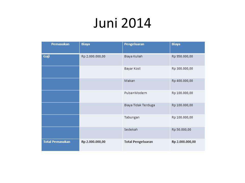 Juni 2014 PemasukanBiayaPengeluaranBiaya GajiRp 2.000.000,00Biaya KuliahRp 950.000,00 Bayar KostRp 300.000,00 MakanRp 400.000,00 Pulsa+ModemRp 100.000,00 Biaya Tidak TerdugaRp 100.000,00 TabunganRp 100.000,00 SedekahRp 50.000,00 Total PemasukanRp 2.000.000,00Total PengeluaranRp 2.000.000,00