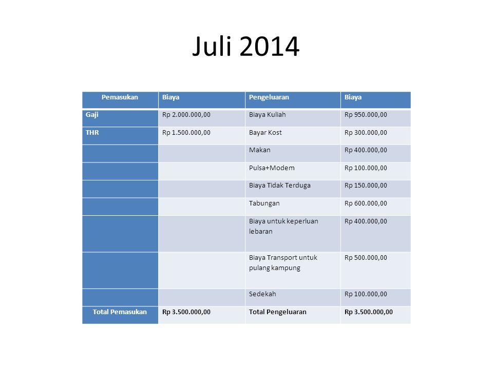 Juli 2014 PemasukanBiayaPengeluaranBiaya GajiRp 2.000.000,00Biaya KuliahRp 950.000,00 THRRp 1.500.000,00Bayar KostRp 300.000,00 MakanRp 400.000,00 Pulsa+ModemRp 100.000,00 Biaya Tidak TerdugaRp 150.000,00 TabunganRp 600.000,00 Biaya untuk keperluan lebaran Rp 400.000,00 Biaya Transport untuk pulang kampung Rp 500.000,00 SedekahRp 100.000,00 Total PemasukanRp 3.500.000,00Total PengeluaranRp 3.500.000,00