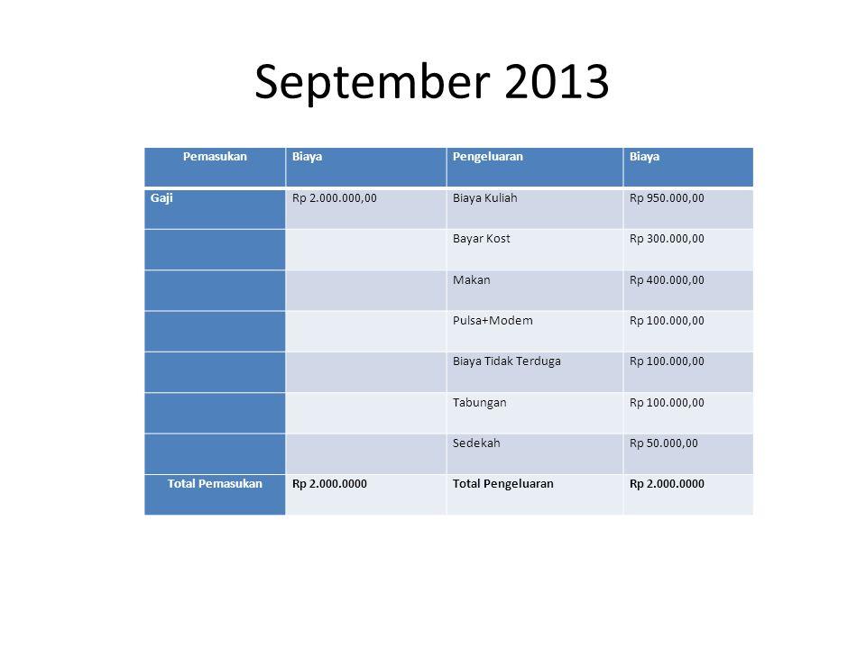 September 2013 PemasukanBiayaPengeluaranBiaya GajiRp 2.000.000,00Biaya KuliahRp 950.000,00 Bayar KostRp 300.000,00 MakanRp 400.000,00 Pulsa+ModemRp 100.000,00 Biaya Tidak TerdugaRp 100.000,00 TabunganRp 100.000,00 SedekahRp 50.000,00 Total PemasukanRp 2.000.0000Total PengeluaranRp 2.000.0000