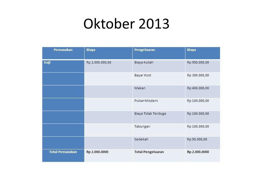 Oktober 2013 PemasukanBiayaPengeluaranBiaya GajiRp 2.000.000,00Biaya KuliahRp 950.000,00 Bayar KostRp 300.000,00 MakanRp 400.000,00 Pulsa+ModemRp 100.000,00 Biaya Tidak TerdugaRp 100.000,00 TabunganRp 100.000,00 SedekahRp 50.000,00 Total PemasukanRp 2.000.0000Total PengeluaranRp 2.000.0000