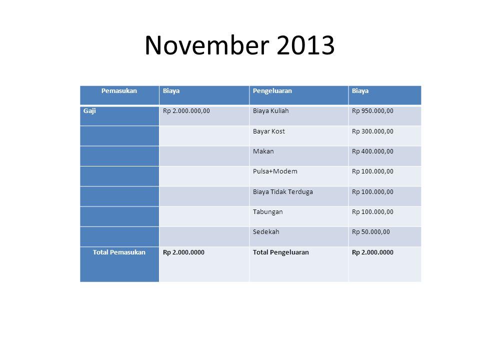 November 2013 PemasukanBiayaPengeluaranBiaya GajiRp 2.000.000,00Biaya KuliahRp 950.000,00 Bayar KostRp 300.000,00 MakanRp 400.000,00 Pulsa+ModemRp 100.000,00 Biaya Tidak TerdugaRp 100.000,00 TabunganRp 100.000,00 SedekahRp 50.000,00 Total PemasukanRp 2.000.0000Total PengeluaranRp 2.000.0000