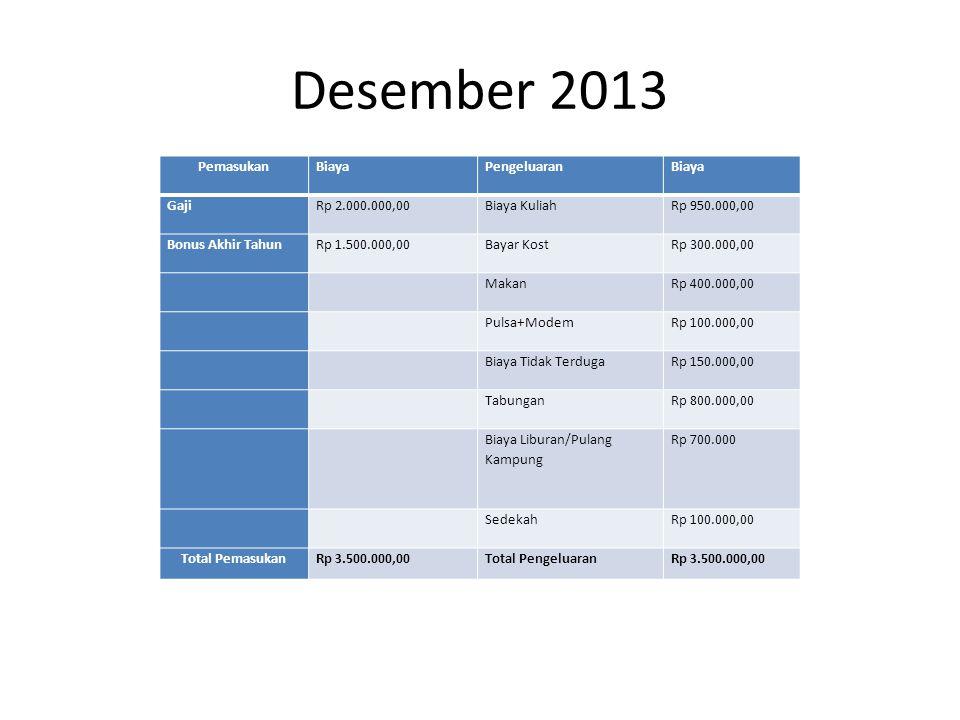 Desember 2013 PemasukanBiayaPengeluaranBiaya GajiRp 2.000.000,00Biaya KuliahRp 950.000,00 Bonus Akhir TahunRp 1.500.000,00Bayar KostRp 300.000,00 MakanRp 400.000,00 Pulsa+ModemRp 100.000,00 Biaya Tidak TerdugaRp 150.000,00 TabunganRp 800.000,00 Biaya Liburan/Pulang Kampung Rp 700.000 SedekahRp 100.000,00 Total PemasukanRp 3.500.000,00Total PengeluaranRp 3.500.000,00