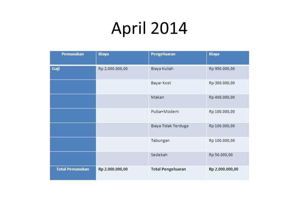 April 2014 PemasukanBiayaPengeluaranBiaya GajiRp 2.000.000,00Biaya KuliahRp 950.000,00 Bayar KostRp 300.000,00 MakanRp 400.000,00 Pulsa+ModemRp 100.000,00 Biaya Tidak TerdugaRp 100.000,00 TabunganRp 100.000,00 SedekahRp 50.000,00 Total PemasukanRp 2.000.000,00Total PengeluaranRp 2.000.000,00