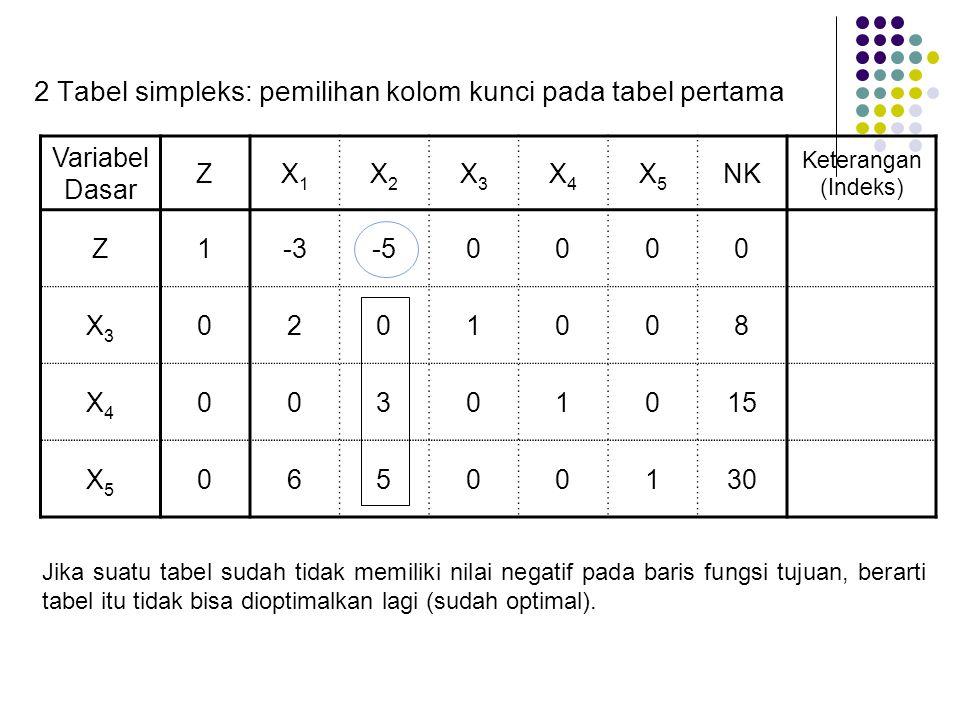 Variabel Dasar ZX1X1 X2X2 X3X3 X4X4 X5X5 NK Keterangan (Indeks) Z1-3-50000 X3X3 0201008 X4X4 00301015 X5X5 06500130 2 Tabel simpleks: pemilihan kolom