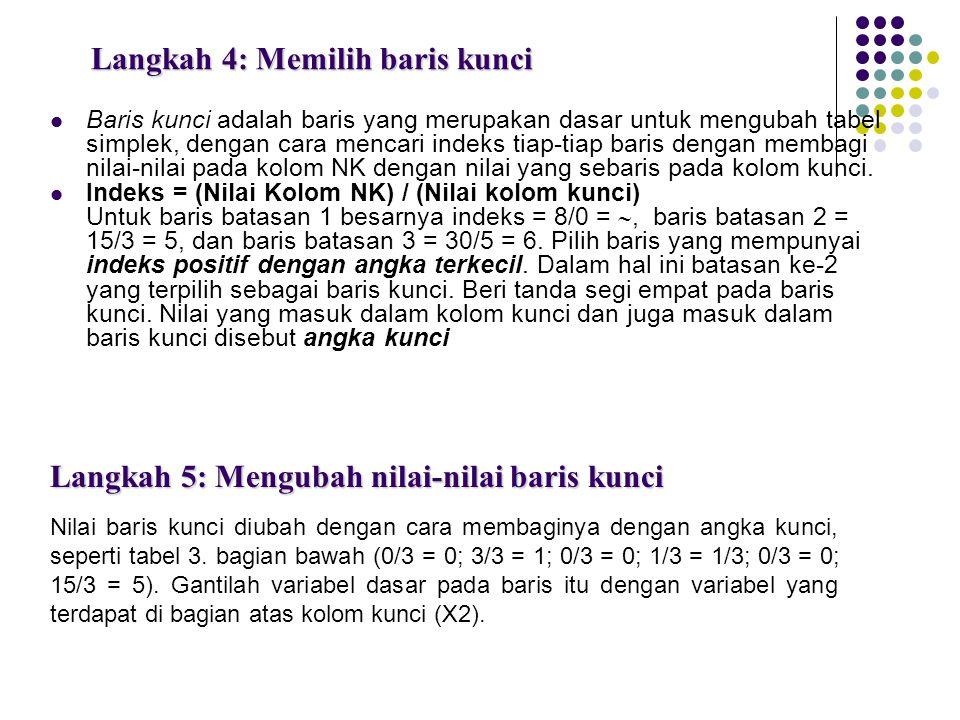 Langkah 4: Memilih baris kunci Baris kunci adalah baris yang merupakan dasar untuk mengubah tabel simplek, dengan cara mencari indeks tiap-tiap baris