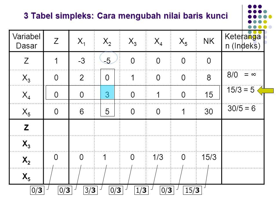 3 Tabel simpleks: Cara mengubah nilai baris kunci Variabel Dasar ZX1X1 X2X2 X3X3 X4X4 X5X5 NK Keteranga n (Indeks) Z1-3-50000 X3X3 0201008 X4X4 003010