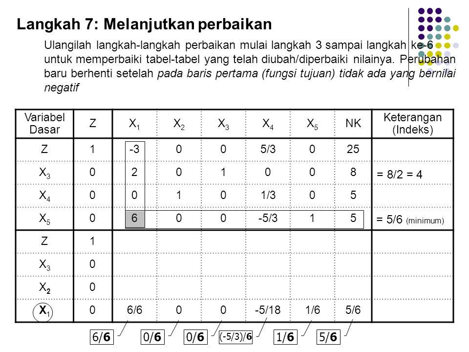 Variabel Dasar ZX1X1 X2X2 X3X3 X4X4 X5X5 NK Keterangan (Indeks) Z1-3005/3025 X3X3 0201008 X4X4 00101/305 X5X5 0600-5/315 Z1 X3X3 0 X2X2 0 X1X1 06/600-