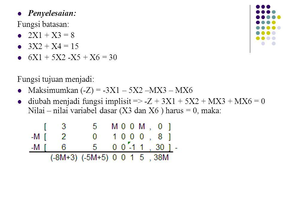 Penyelesaian: Fungsi batasan: 2X1 + X3 = 8 3X2 + X4 = 15 6X1 + 5X2 -X5 + X6 = 30 Fungsi tujuan menjadi: Maksimumkan (-Z) = -3X1 – 5X2 –MX3 – MX6 diuba