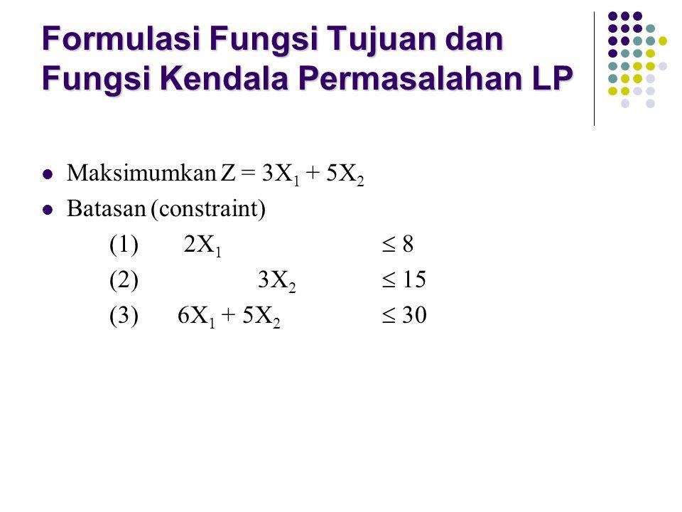 Formulasi Fungsi Tujuan dan Fungsi Kendala Permasalahan LP Maksimumkan Z = 3X 1 + 5X 2 Batasan (constraint) (1) 2X 1  8 (2) 3X 2  15 (3) 6X 1 + 5X 2