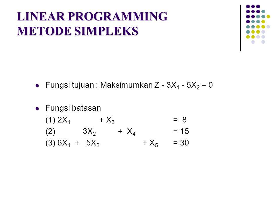 LINEAR PROGRAMMING METODE SIMPLEKS Fungsi tujuan : Maksimumkan Z - 3X 1 - 5X 2 = 0 Fungsi batasan (1) 2X 1 + X 3 = 8 (2) 3X 2 + X 4 = 15 (3) 6X 1 + 5X