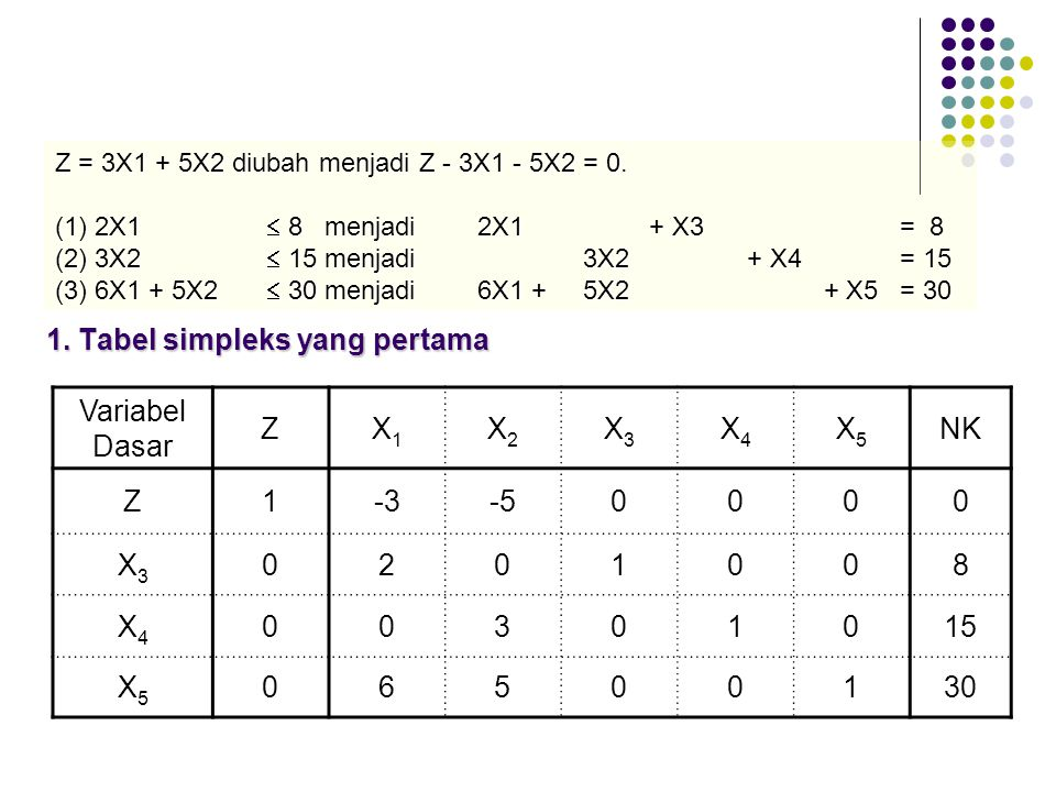 1. Tabel simpleks yang pertama Variabel Dasar ZX1X1 X2X2 X3X3 X4X4 X5X5 NK Z1-3-50000 X3X3 0201008 X4X4 00301015 X5X5 06500130 Z = 3X1 + 5X2 diubah me
